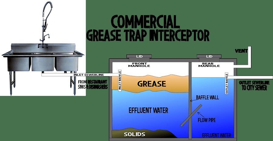 diagram of grease trap pumping
